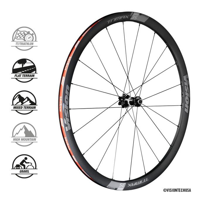 Trimax 35 SC wheelset